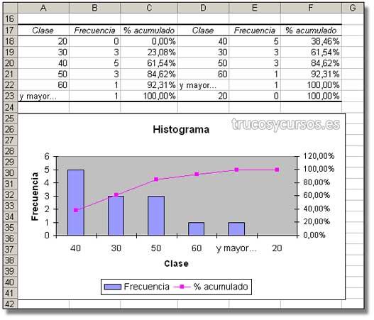 Hoja Excel con los resultados del análisis de datos e histograma.