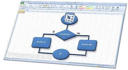Hoja Excel con procedimiento de trabajo.