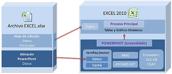 PowerPivot para Excel: Interacción de PowerPivot con Excel.