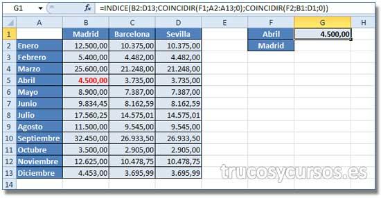 Buscar datos por dos criterios en Excel: Celda G1 con el valor del mes abril (F1) y la delegación Madrid (F2).