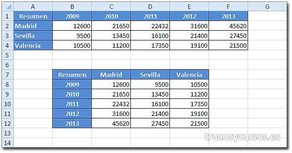 Transponer datos con pegado especial en Excel: Rango de datos A1:F4, transpuestos en B7.