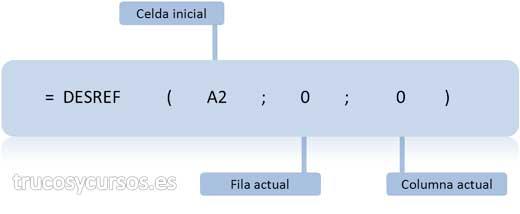 Repetir columnas con función Excel: Fórmula =DESREF(A2;0;0)