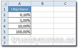 Formato de porcentaje Excel: Rango A2:A5 con formato porcentaje.