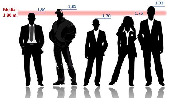 Estadística básica en Excel: Diagrama de alturas con el promedio: 1,80 m.