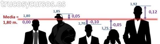 Estadística básica en Excel: Diagrama de la diferencia de alturas con la media.