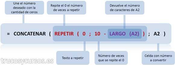 Función Excel anidada: =CONCATENAR(REPETIR(0;10-LARGO(A2));A2)