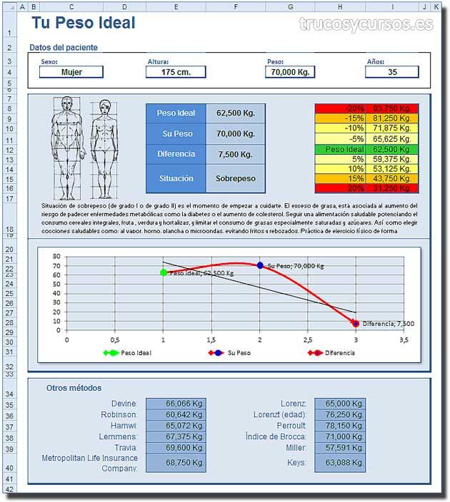 El peso ideal con Excel: Plantilla Excel para controlar el peso ideal