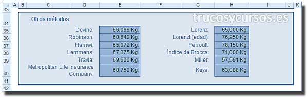 El peso ideal con Excel: Resultado de otros métodos aplicados para el peso ideal.