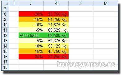 El peso ideal con Excel: Rango de comparación con porcentaje de aumento o disminución de peso.
