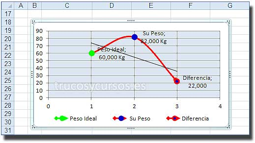 El peso ideal con Excel: Gráfico de dispersión que representa los datos de AS2:AT4