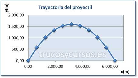Gráfico de dispersión representando la trayectoria del proyectil.