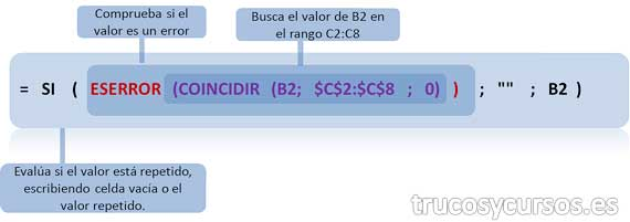 "Función anidada: =SI(ESERROR(COINCIDIR(B2;$C$2:$C$8;0));"""";B2)"