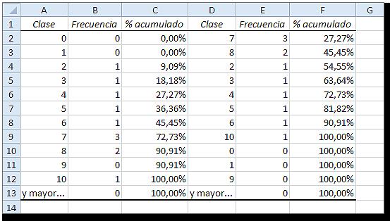 La frecuencia en Excel: Análisis de datos histograma, Valores de frecuencia y % acumulado