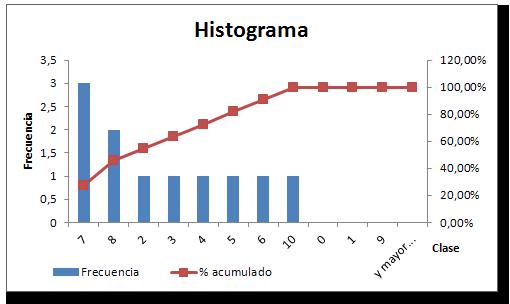 Gráfico histograma