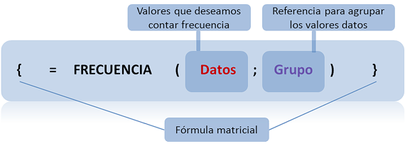 La frecuencia en Excel: Función, {=FRECUENCIA(datos;grupo)}