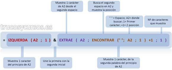 """Extraer iniciales con funciones Excel Función anidada =IZQUIERDA(A2;1)&EXTRAE(A2;ENCONTRAR("""" """";A2;1)+1;1)"""