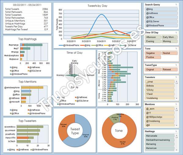 Analíza tus datos de Twitter en Excel (Analytics for Twitter): Vista previa de los datos en el libro