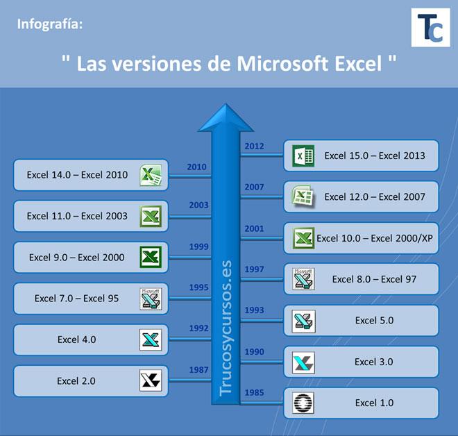 Las Versiones De Microsoft Excel Infograf 237 A Trucos Y