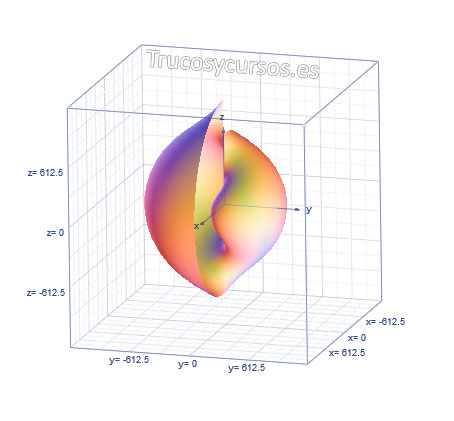 Microsoft Mathematics: Gráfica 3D esférico