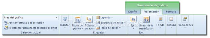 La ficha presentación de Herramientas de gráficos de la cinta de opciones Excel 2010