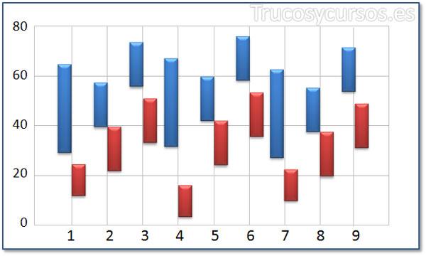 Tipo de gráfico de columna de intervalo