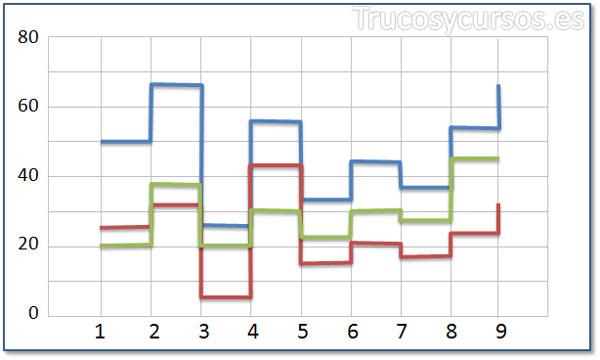 Tipo de gráfico de líneas escalonadas