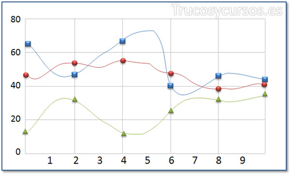 Tipo de gráfico de spline
