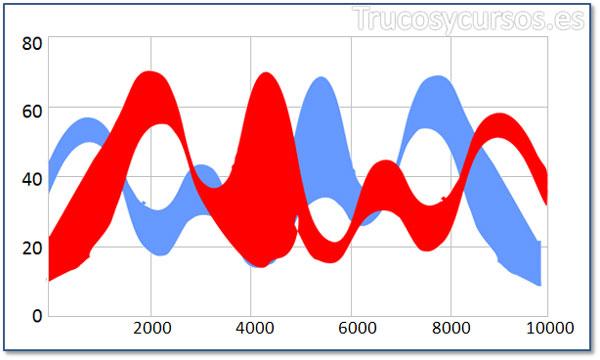 Tipo de gráfico de intervalo de spline