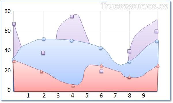 Tipo de gráfico de áreas de spline