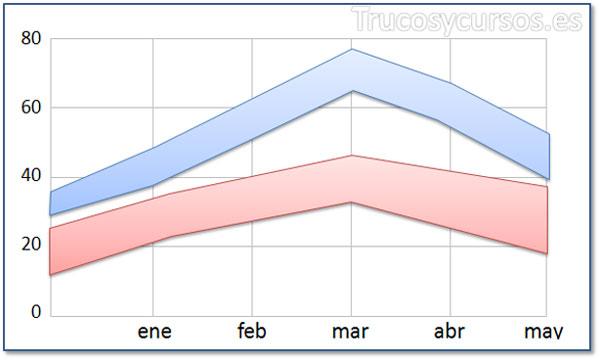 Tipo de gráfico de líneas