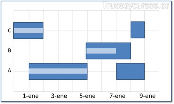 Tipo de Gráfico de intervalos de barras
