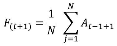 La media móvil en Excel: Fórmula para calcular medias móviles