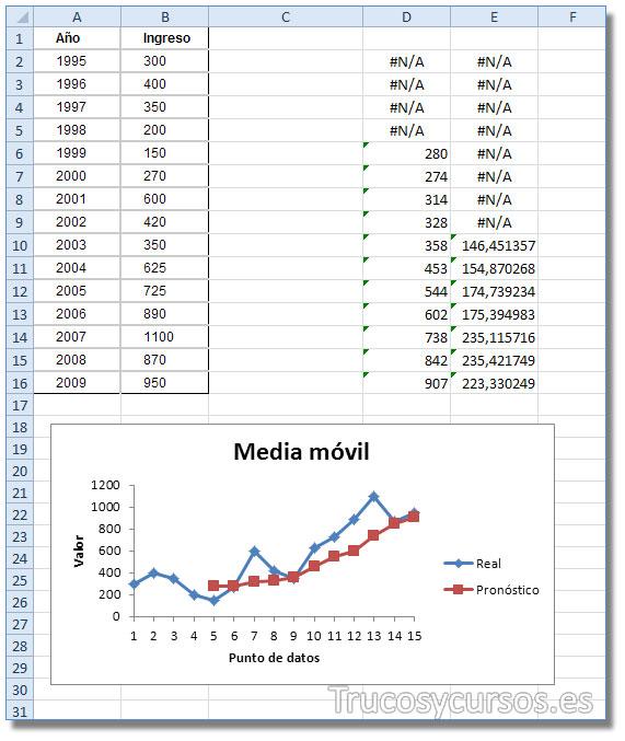 La media móvil en Excel: Hoja de cálculo con los datos de análisis.