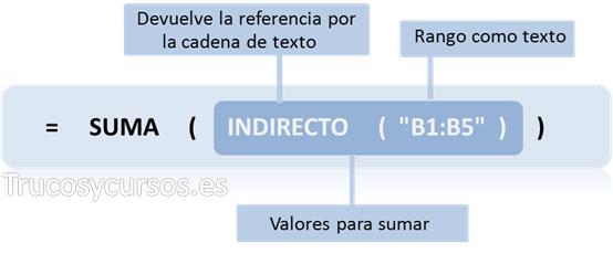 """Referencia absoluta con funciones en Excel: =SUMA(INDIRECTO(""""B1:B5""""))"""