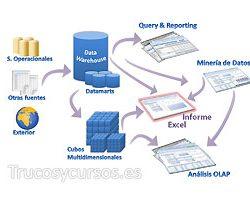 ¿ Qué tipo de informe necesitas para tus datos Excel?