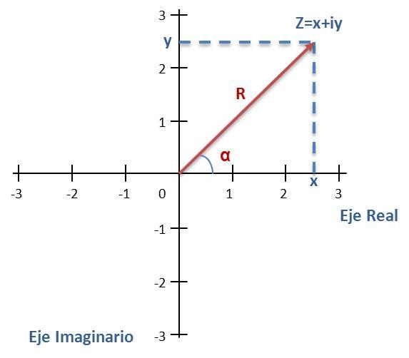 Los números complejos en Excel: Representación