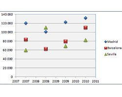 El gráfico XY de dispersión en Excel