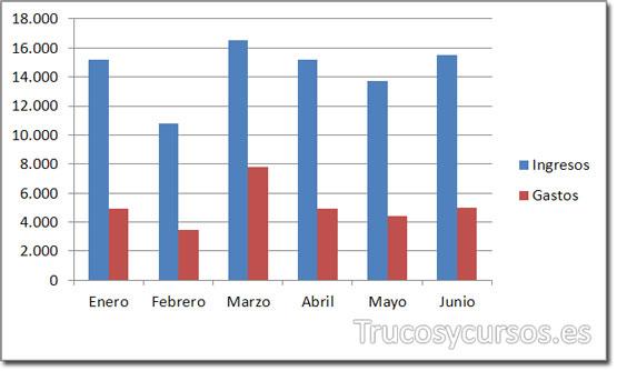 Gráfico de columnas representando ingresos y gastos