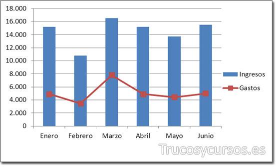 Gráfico de columnas para ingresos y de línea con marcadores para gastos