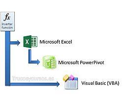 Funciones Excel, VBA y DAX