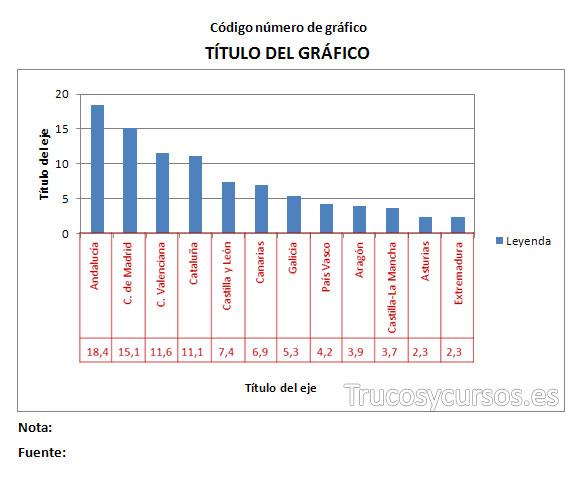 Diseño de gráfico: Mostrando el origen de datos en tabla