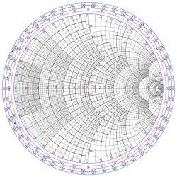 La carta o gráfico de Smith muestra cómo varía la impedancia de una línea de transmisión a lo largo de su longitud.