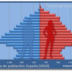 Los gráficos de tipo pirámide de población