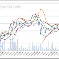 Los gráficos Excel en el análisis bursátil técnico