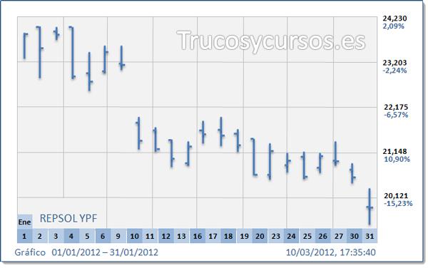Los gráficos en el análisis bursátil técnico: Gráfico de barras