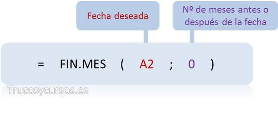 El último día del mes en Excel: función FIN.MES(A2;0)