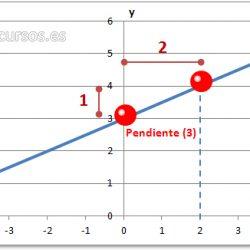 La función lineal y su gráfico en Excel