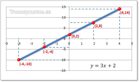 Gráfico líneal en Excel con 5 puntos de referencia