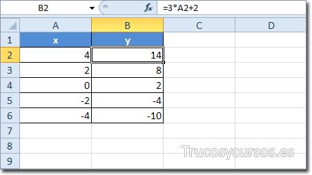 Hoja Excel con valores a representar en gráfico