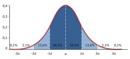 Gráfico de la distribución normal o campana de Gauss en Excel